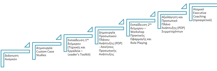 Workshop_epikoinonias_kai_synergasias_2